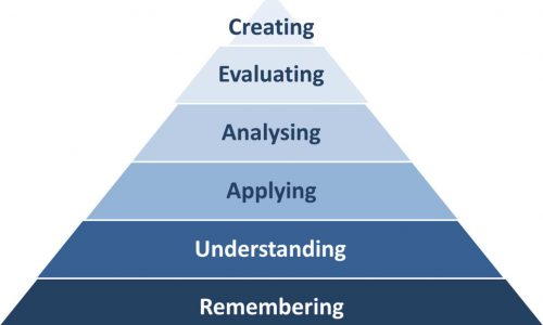 Bloom's Taxonomy Diagram Preparing Students for the Rigors of College